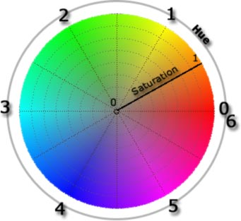 As You Can See In The Image Hue Specifies Color Is Normally Specified Either Degrees Ranging From 0 To 360 Or Numbers 6